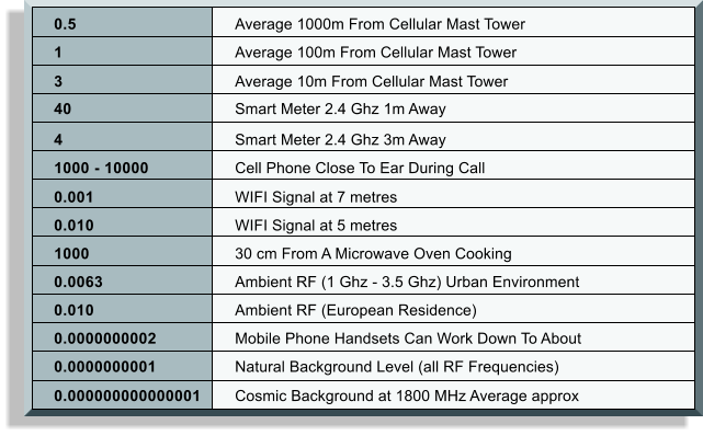 0.5	Average 1000m From Cellular Mast Tower 	1	Average 100m From Cellular Mast Tower 	3	Average 10m From Cellular Mast Tower 	40	Smart Meter 2.4 Ghz 1m Away 	4	Smart Meter 2.4 Ghz 3m Away 	1000 - 10000	Cell Phone Close To Ear During Call 	0.001	WIFI Signal at 7 metres 	0.010	WIFI Signal at 5 metres 	1000	30 cm From A Microwave Oven Cooking 	0.0063	Ambient RF (1 Ghz - 3.5 Ghz) Urban Environment 	0.010	Ambient RF (European Residence) 	0.0000000002	Mobile Phone Handsets Can Work Down To About 	0.0000000001	Natural Background Level (all RF Frequencies) 	0.000000000000001	Cosmic Background at 1800 MHz Average approx